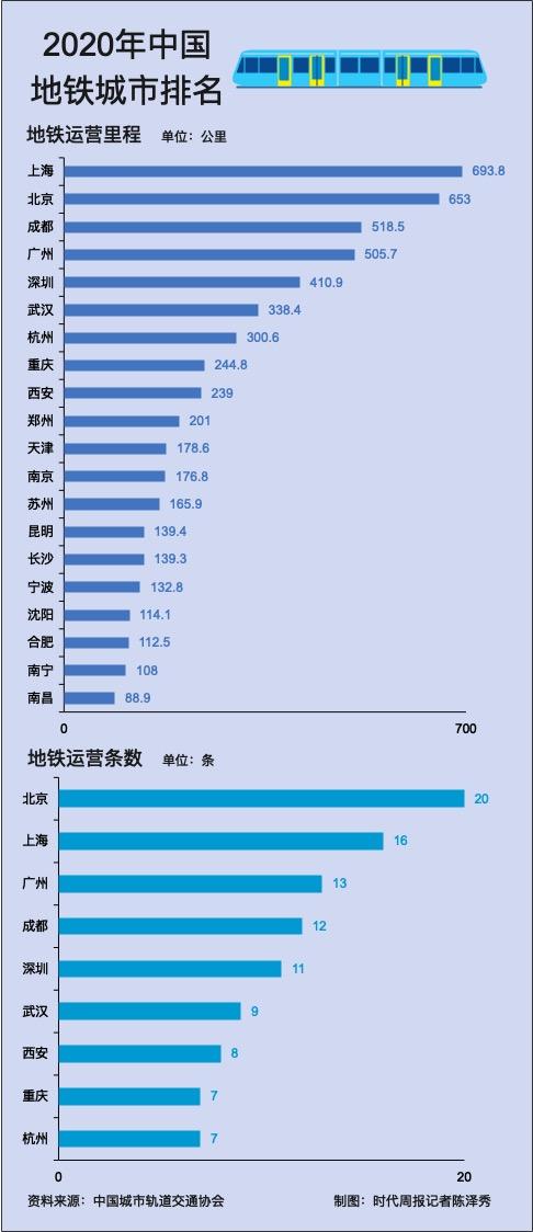 城市地铁里程变局:沪京稳居前二,成都赶超广深飙至第三